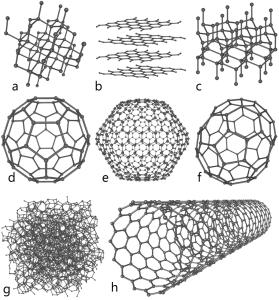 Some allotropes of carbon: a) diamond; b) graphite; c) lonsdaleite; d–f) fullerenes; g) amorphous carbon; h) carbon nanotube