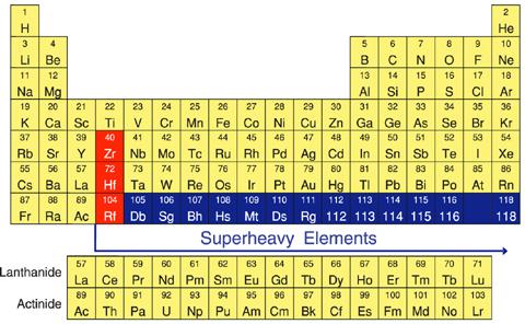 Batman 39 s new element batmanium for Ptable tabela periodica