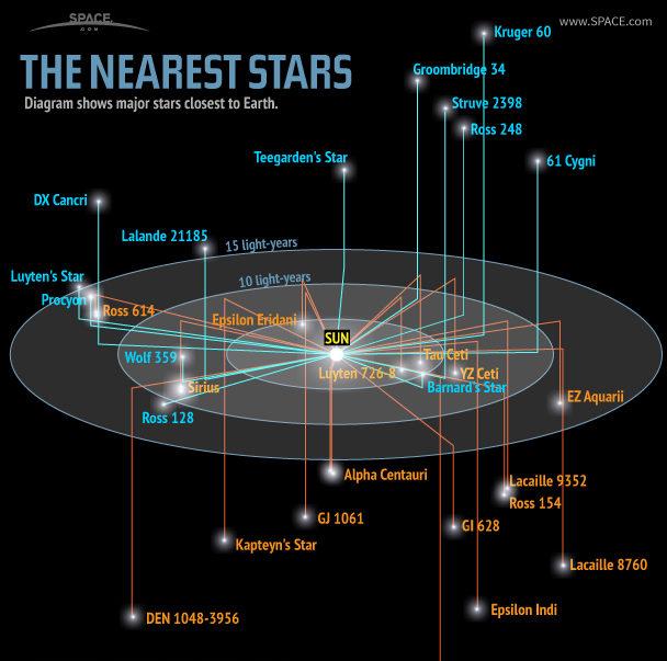 nearest-stars-121218g-02